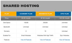Hostoople Review – Cheapest WebHosting For WordPress Users