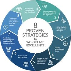 Business and management infographic & data visualization. 8 proven strategies to workplace excellence. Change Management, Business Management, Management Tips, Business Planning, Business Tips, Visual Management, Strategy Business, Business Analyst, Class Management