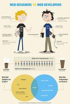Web Designer vs Web Developer Humor: take with a large pinch of web salt.