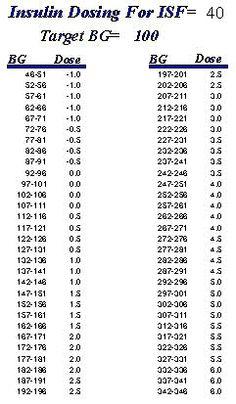 Novolog sliding scale insulin chart health pinterest diabetes