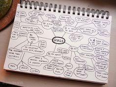 Mind Map Jenny's Sketchbook: Art Tips Bullet Journal Tracker, Bullet Journals, Agenda Planning, Formation Management, Jm Barrie, Coaching, Term Paper, Sketch Notes, Kids Reading