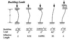 Buckling analysis or structural instability is the study of phenomena that can lead to collapse of the structures without reaching the limits of resistance of the material. Description from ensis-ve.com. I searched for this on bing.com/images