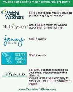 10 Best visalus comparison charts images in 2014 | Body by