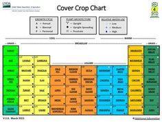 Cover Crop Chart http://www.ars.usda.gov/Services/docs.htm?docid=20323