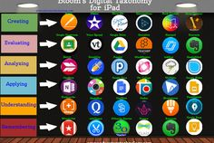 New Visual on Bloom's Digital Taxonomy for iPad