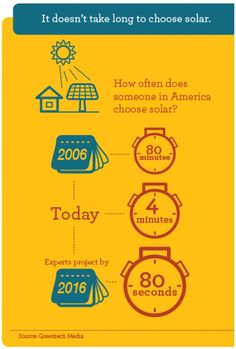 By 2016, experts predict that every 80 seconds an American will choose to Go Solar.