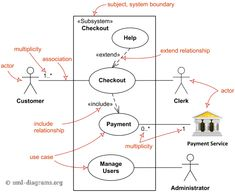 Use Case Diagram Template of Restaurant Order System (With ...