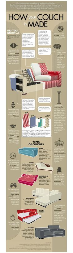 Most of us spend a large amount of time on our couches, but have you ever wondered how the typical sofa is made? This infographic contains a wealth of information like the different types of sofas, construction techniques and interesting facts about America's favorite piece of furniture.