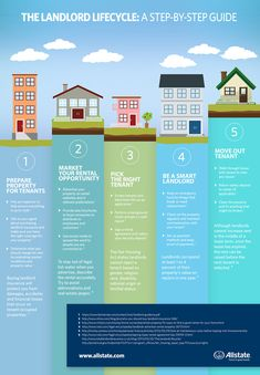 The Landlord Lifecycle! A step by step guide from tenant move in to tenant move out, great infographic!