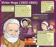 Fiche exposés : Victor Hugo