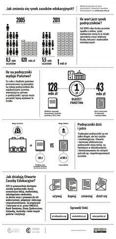 Infografika tłumacząca ideę wolnych podręczników. #cyfrowaszkola #oze #oer
