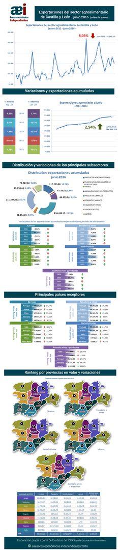 infografía de exportaciones del sector agroalimentario de Castilla y León en el mes de junio 2016 realizada por Javier Méndez Lirón para asesores económicos independientes