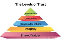 Five levels of trust