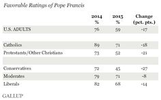 Favorable Ratings of Pope Francis, 2014 vs. 2015