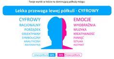 Mój wynik w teście na dominującą półkulę mózgu: 【Lewa półkula (66%) : Prawa półkula (34%)】(Lekka przewaga lewej półkuli · CYFROWY)