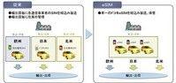 NTTドコモ、M2M機器に海外通信事業者の電話番号を書込可能なSIMカード発売(マイナビニュース) - Y!ニュース