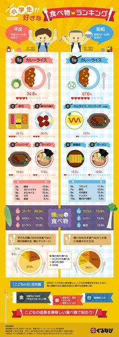 小学生が好きな食べ物ランキング 今(平成)の小学生が好きな食べ物は、1位カレーライス、2位寿司、3位鶏のから揚げ、4位ハンバーグ、5位ラーメン。一方で昭和生まれの小学生が好きだった食べ物は・・・? ぐるなび会員に対して行ったアンケート調査をまとめたインフォグラフィック