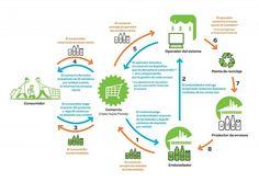 El Sistema de Depósito, Devolución y Retorno de envases