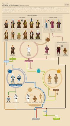 Star Wars Infographics Episode II | Picame - Daily dose of creativity
