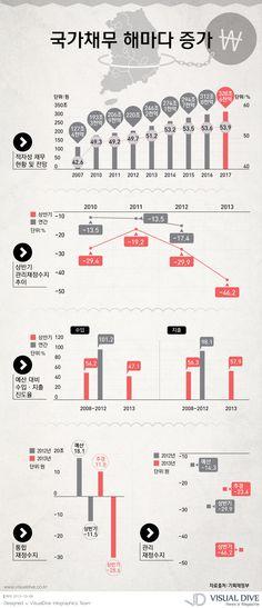"""[인포그래픽] '사상 최초' 적자성 #국가채무 50% 돌파 #debt / #Infographic"""" ⓒ 비주얼다이브 무단 복사·전재·재배포 금지"""