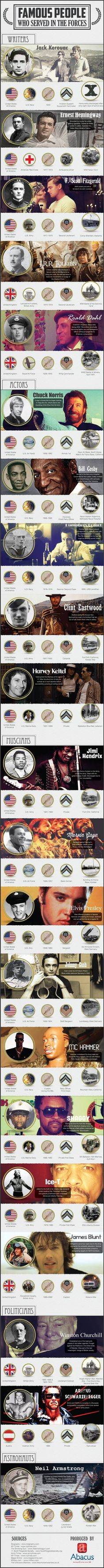 Famous people that served in the Armed Forces.. from Ernest Hemingway, Bill Cosby, Elvis Presley, Winston Churchill to Arnold Schwarzenegger and Neil Armstrong.