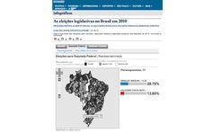 As eleições legislativas no Brasil em 2010 (ESP_1009)