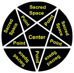 Sacred Center Rune method. If you use this chart on your website or blog, please let me know and link back to my website.