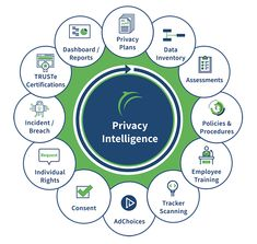 TrustArc continues to lead the wave of innovation transforming privacy compliance and risk management Surface Studio, Research Companies, Risk Management, Privacy Policy, Business Opportunities, Assessment, Around The Worlds, Technology, Compliance