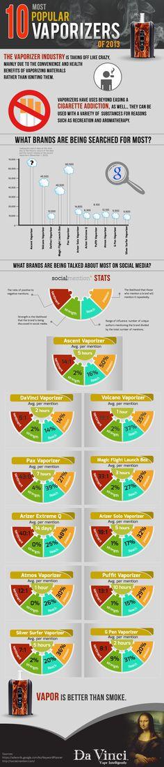 http://www.davincivaporizer.com/top-10-most-popular-vaporizers-of-2013/  Top 10 Most Popular Vaporizers of 2013 [Infographic]