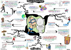Discover how to embrace uncertainty and discover how to take more chances in life with this quote mind map created by Adam Sicinski. Mind Map Art, Mind Maps, Stress Counseling, Free Maps, Goals And Objectives, Good Mental Health, Motivational Phrases, Quote Posters, Memoirs