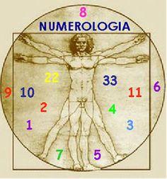 Un espacio para el Alma......: Numerología Álmica & Kármica