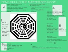 Having Feng  and other ideas in Feng ShuiBedroom Feng Shui Map Your bedroom Feng Shui may be perfect  . Feng Shui Master Bedroom. Home Design Ideas