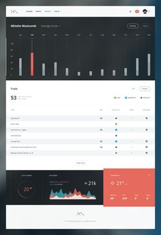 Ski Mountain data dashboard by Victor Erixon