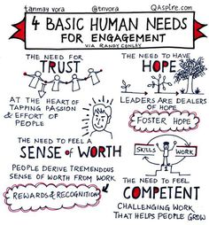 4 Basic Human Needs For En Ement Kaizen Leadership Is Developing Leadership Skills Communication
