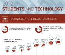 ECAR Study of Undergraduate Students and Information Technology, 2012 | EDUCAUSE.edu