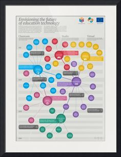 The Future of Education Technology Infographic - e-Learning Infographics Instructional Technology, Instructional Design, Educational Technology, Educational Software, Elementary Education, Higher Education, Science Education, Education System, Data Mining