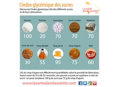 La Santé dans l'Assiette: Fiche pratique - L'index glycémique des sucres