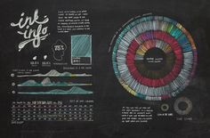 Olivia King: Hand-Drawn Infographics  Sydney, Australia-based designer Olivia King has a profound love for ink. So much so that she developed this multi-page, hand-drawn infographic as an homage to the substance.