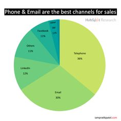 Telephone & Emails are one of the best ways to connect with a prospect according to HubSpot research. What type of platform do you use to connect with prospects? Facebook Marketing, Digital Marketing, Ecommerce Store, Blog Online, Entrepreneur Quotes, Business Quotes, Telephone, Success Quotes, Entrepreneurship