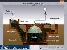 ▶ Biogas Plant - YouTube