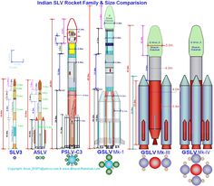 The power that takes satellites beyond the sky, and into the space. (Source: Indian Space Research Organization ISRO) Space Projects, Space Crafts, Isro India, Mars Orbiter Mission, Indian Space Research Organisation, Kerbal Space Program, Planetary System, Space And Astronomy, Nasa Space