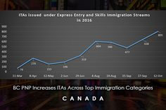 BC PNP Increases ITAs Across Top Immigration Categories - Canada