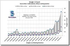 Neue SEO Studie zeigt: Google +1 wichtiger als Facebook Likes