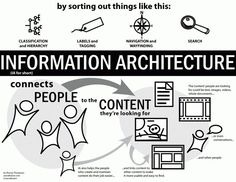 Explain IA Poster from the Complete Beginner's Guide to Information Architecture article from UX Booth. #UX #InformationArchitecture. If you're a user experience professional, listen to The UX Blog Podcast on iTunes.