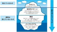 システム思考 - The Fifth Discipline - 学習する組織の5つのディスプリン | MIKA KUMAHIRA