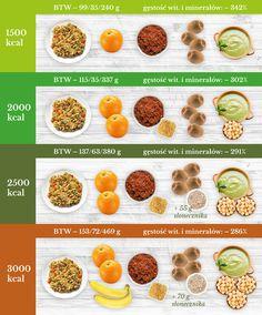 Dzień 2 - jednodniowy jadłospis 2000 kcal oraz 1500/2500/3000 kcal - salaterka