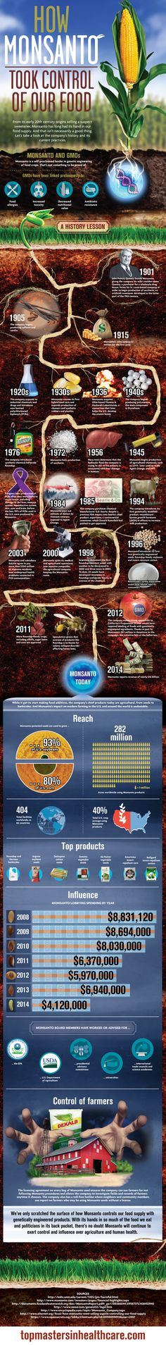 """How Monsanto Took Control of Our Food"" infographic #monsanto #gmo"