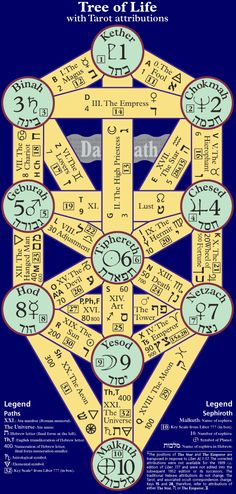 Tree of Life with Tarot attributions (Thelemic pattern)