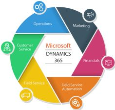 Some useful new features of Dynamics 365 for Finance and Operations version under Core Financials management module – Part 1 Marketing Process, Sales And Marketing, Indiana, Retail Solutions, Small Business Organization, Crm System, Microsoft Dynamics, Customer Relationship Management, Business Intelligence