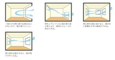 窓の位置と風通し Japan Apartment, Japanese House, Facade, Building A House, Bar Chart, Architecture Design, House Plans, Windows, Curtains
